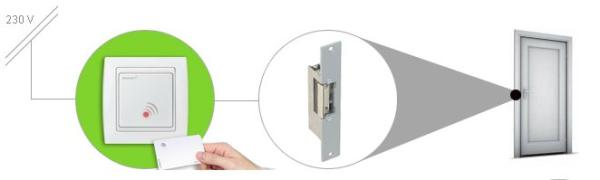 control de acceso por tarjeta