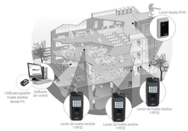 sistema red control de acceso