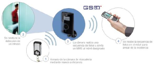 sistema cámaras vigilancia