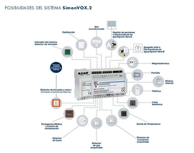 Sistema integral de seguridad